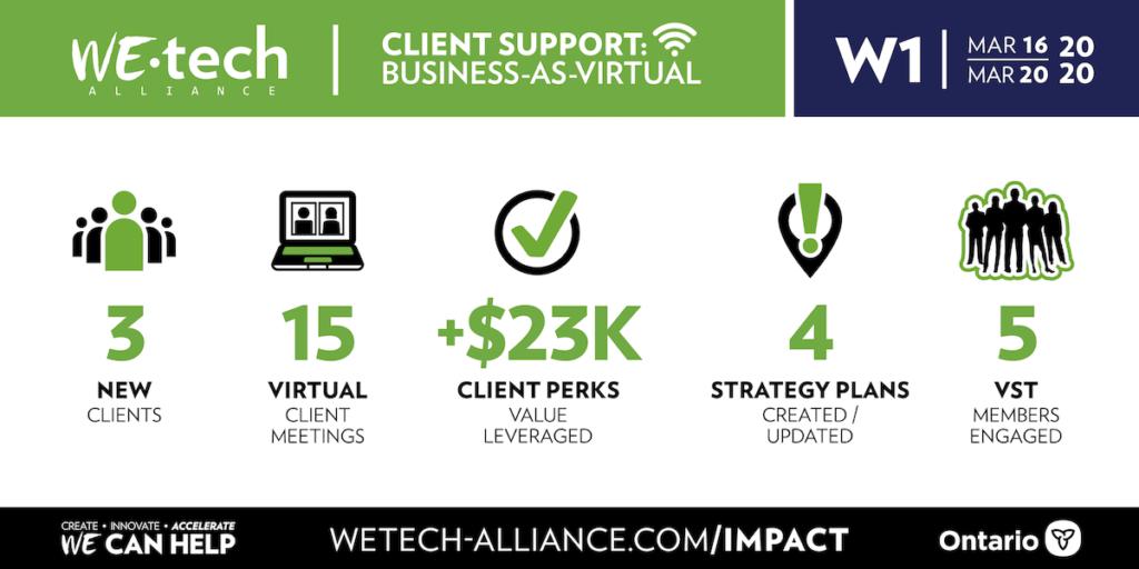 Week 1 Business-As-Virtual stats