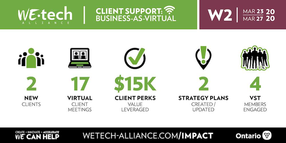 Week 2 Business-As-Virtual stats