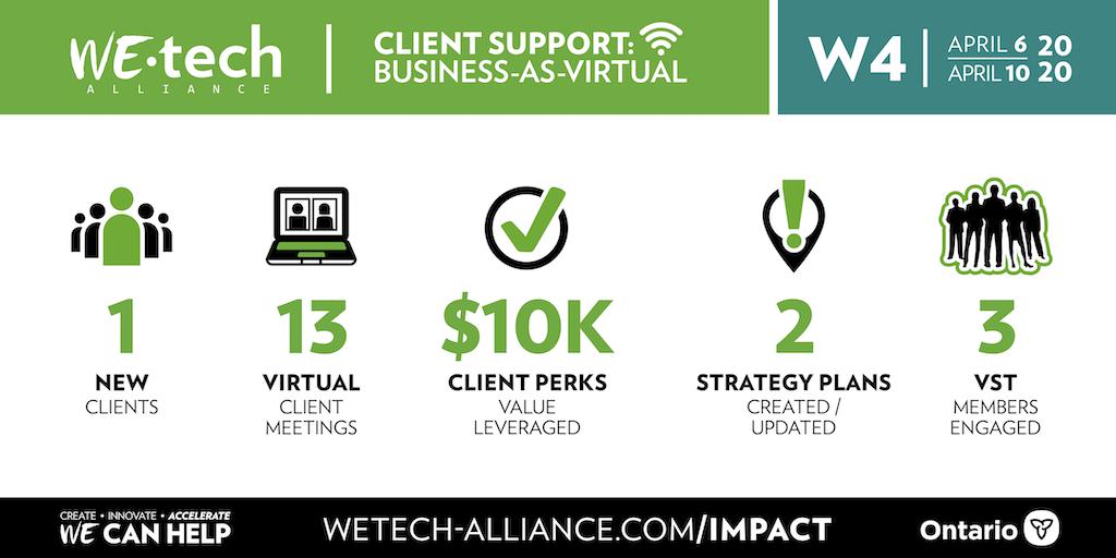 Week 4 Business-As-Virtual stats