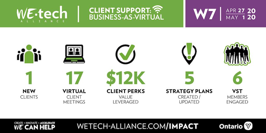 Week 7 Business-As-Virtual stats
