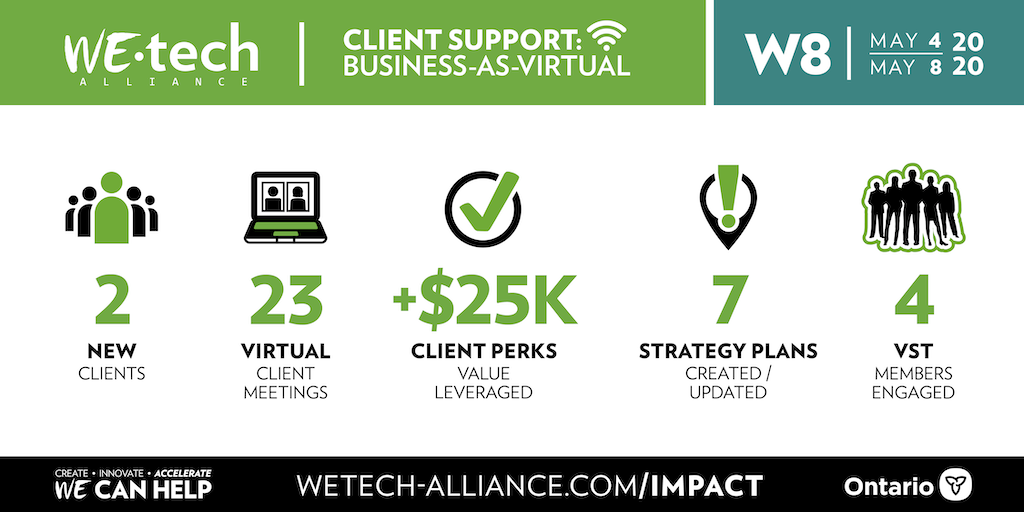 Week 8 Business-As-Virtual stats